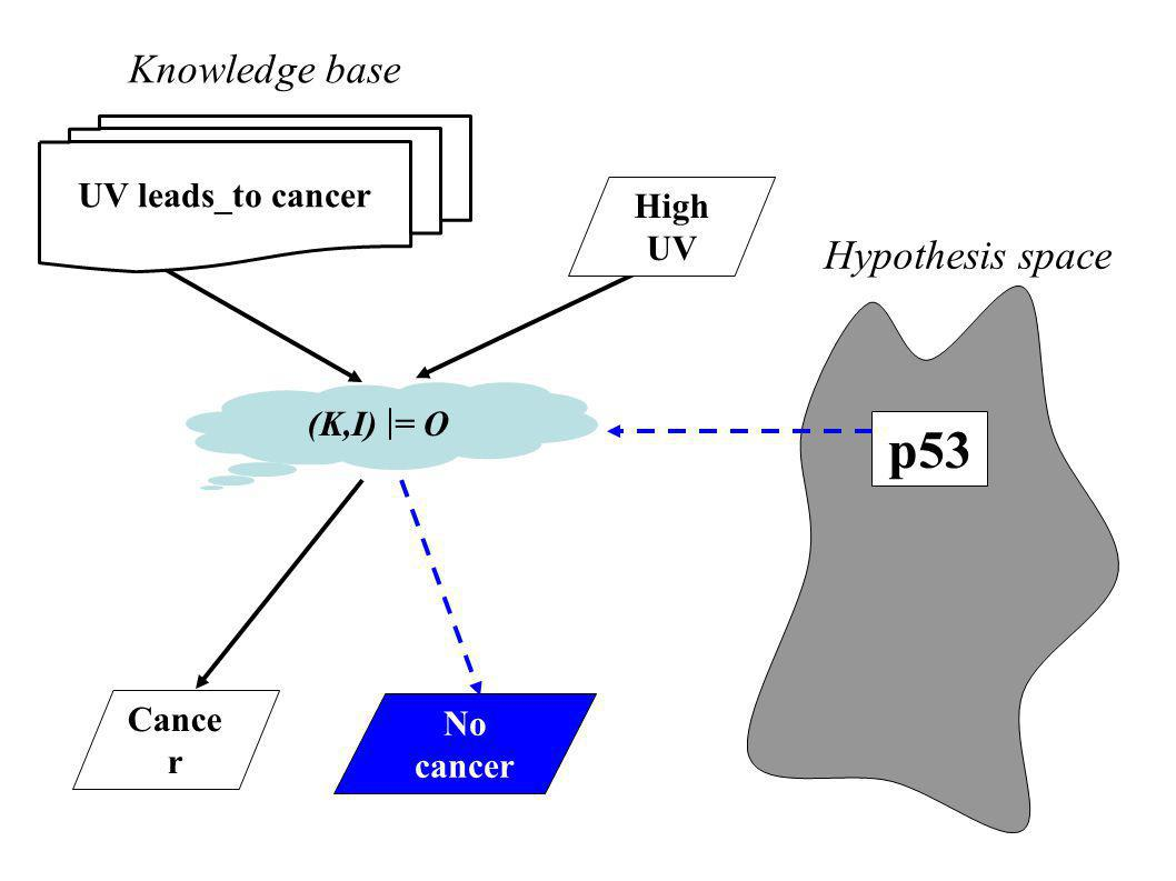 Hypothesis space Knowledge base No cancer Cance r p53 UV leads_to cancer High UV (K,I) | = O