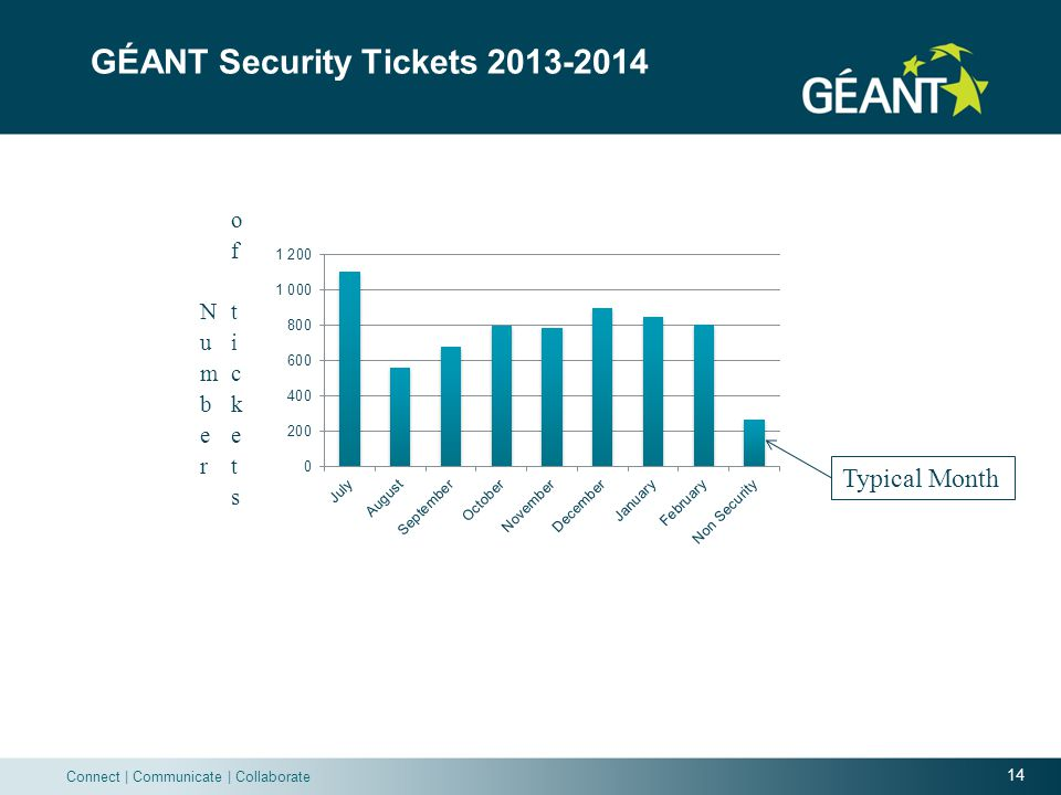 14 Connect | Communicate | Collaborate GÉANT Security Tickets 2013-2014 Typical Month