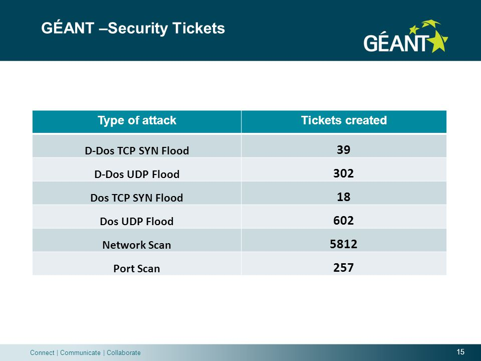 15 Connect | Communicate | Collaborate GÉANT –Security Tickets Type of attackTickets created D-Dos TCP SYN Flood 39 D-Dos UDP Flood 302 Dos TCP SYN Flood 18 Dos UDP Flood 602 Network Scan 5812 Port Scan 257