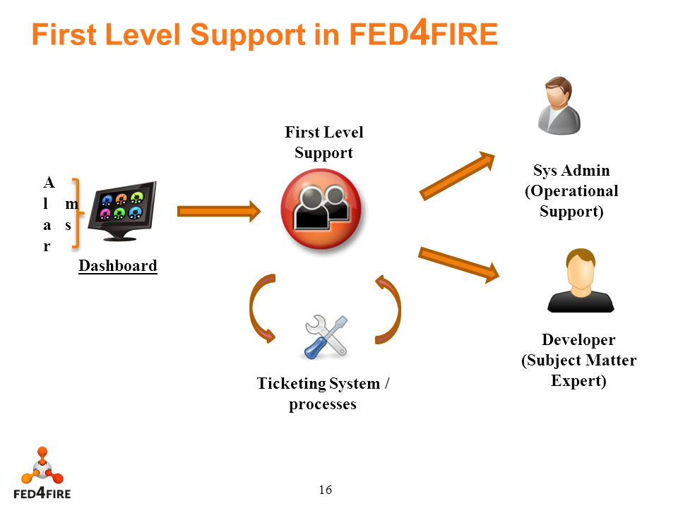 16 First Level Support in FED 4 FIRE Developer (Subject Matter Expert) Sys Admin (Operational Support) Ticketing System / processes First Level Support Dashboard