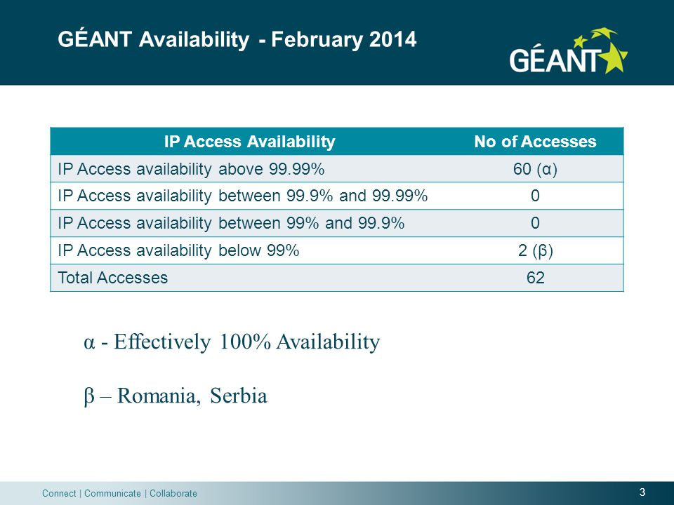 3 Connect | Communicate | Collaborate GÉANT Availability - February 2014 IP Access AvailabilityNo of Accesses IP Access availability above 99.99%60 (α) IP Access availability between 99.9% and 99.99%0 IP Access availability between 99% and 99.9%0 IP Access availability below 99%2 (β) Total Accesses62 α - Effectively 100% Availability β – Romania, Serbia