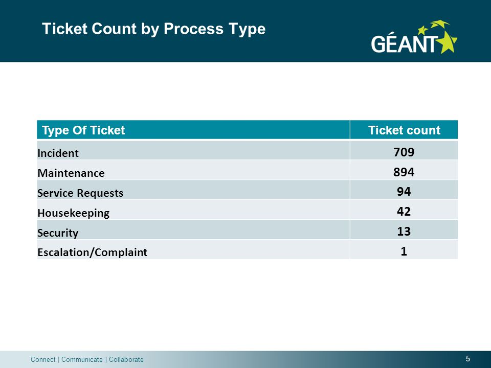 5 Connect | Communicate | Collaborate Ticket Count by Process Type Type Of TicketTicket count Incident 709 Maintenance 894 Service Requests 94 Housekeeping 42 Security 13 Escalation/Complaint 1