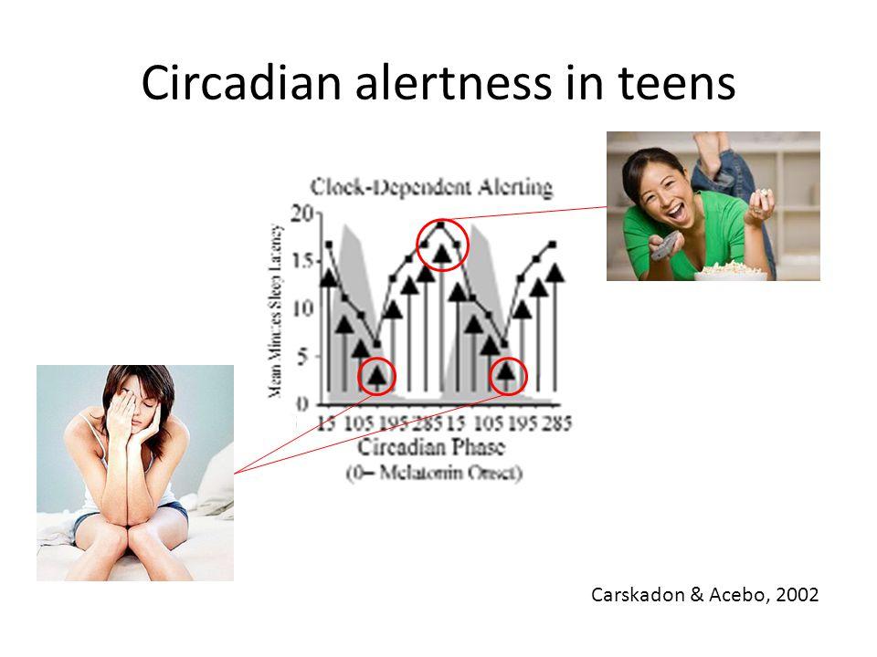 Circadian alertness in teens Carskadon & Acebo, 2002