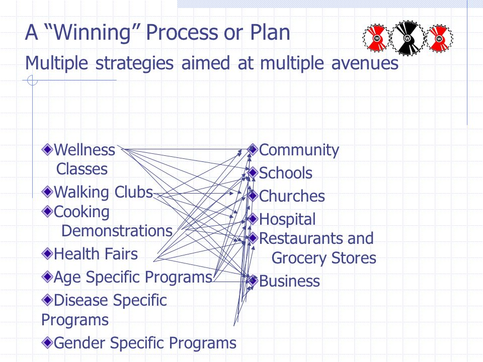 A Winning Process or Plan Multiple strategies aimed at multiple avenues Wellness Classes Walking Clubs Cooking Demonstrations Health Fairs Age Specific Programs Disease Specific Programs Gender Specific Programs Community Schools Churches Hospital Restaurants and Grocery Stores Business