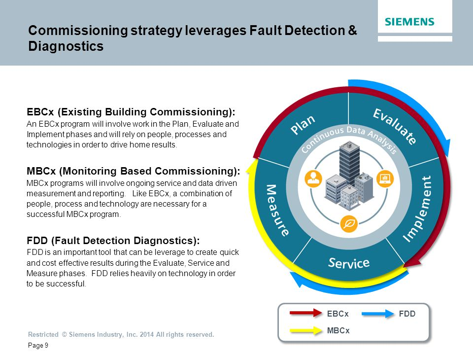 Restricted © Siemens Industry, Inc. 2014 All rights reserved. Commissioning strategy leverages Fault Detection & Diagnostics Strategy & Planning Page