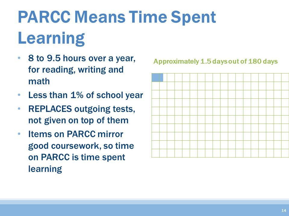 Approximately 1.5 days out of 180 days PARCC Means Time Spent Learning 8 to 9.5 hours over a year, for reading, writing and math Less than 1% of school year REPLACES outgoing tests, not given on top of them Items on PARCC mirror good coursework, so time on PARCC is time spent learning 14