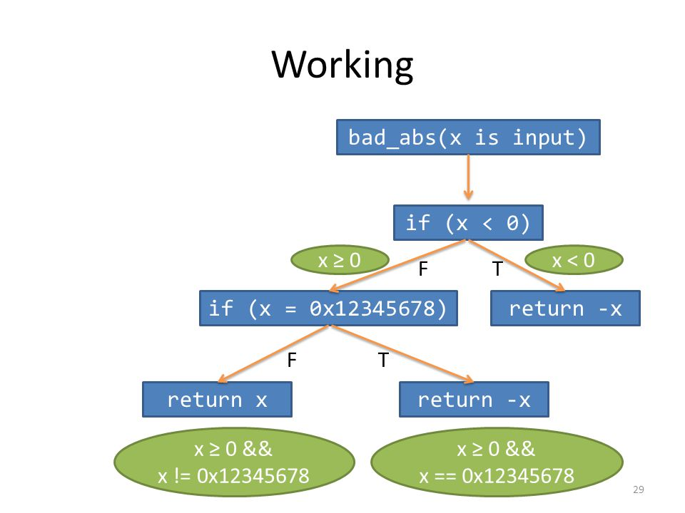 Working bad_abs(x is input) if (x < 0) return -xif (x = 0x12345678) return -xreturn x FT TF x 0x < 0 x 0 && x == 0x12345678 x 0 && x != 0x12345678 29