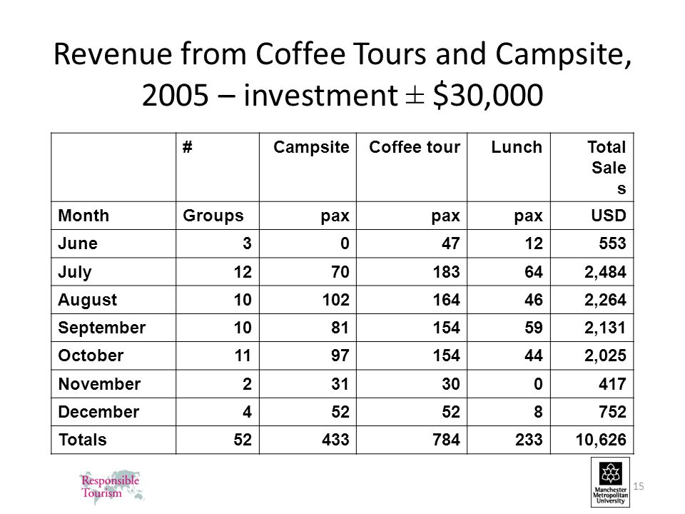 15 Revenue from Coffee Tours and Campsite, 2005 – investment ± $30,000 #CampsiteCoffee tourLunchTotal Sale s MonthGroupspax USD June304712553 July1270