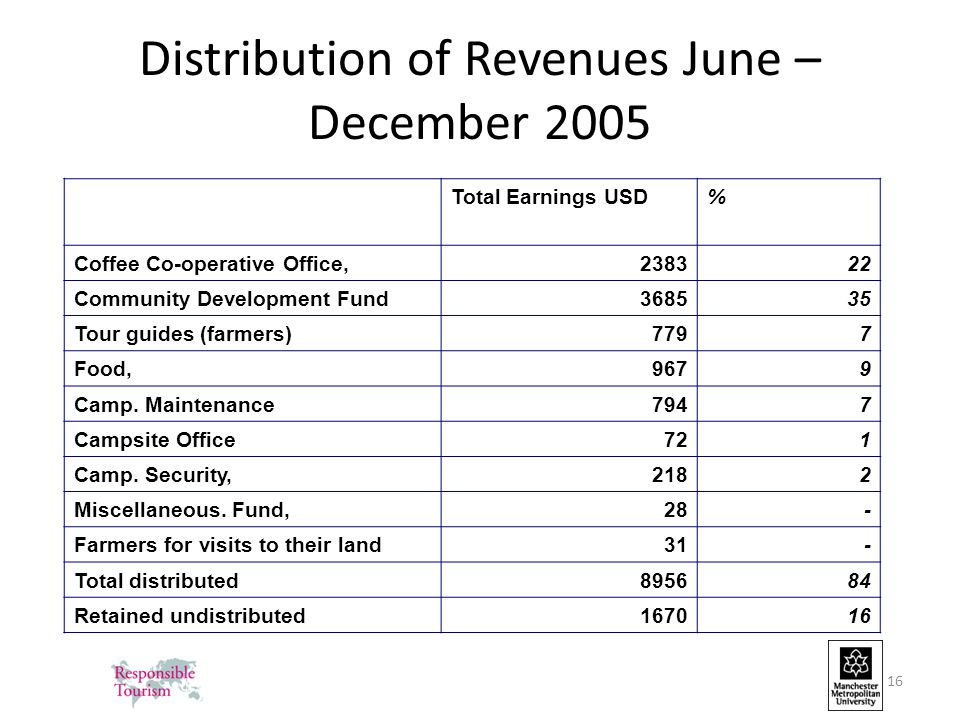 16 Distribution of Revenues June – December 2005 Total Earnings USD% Coffee Co-operative Office,238322 Community Development Fund368535 Tour guides (farmers)7797 Food,9679 Camp.