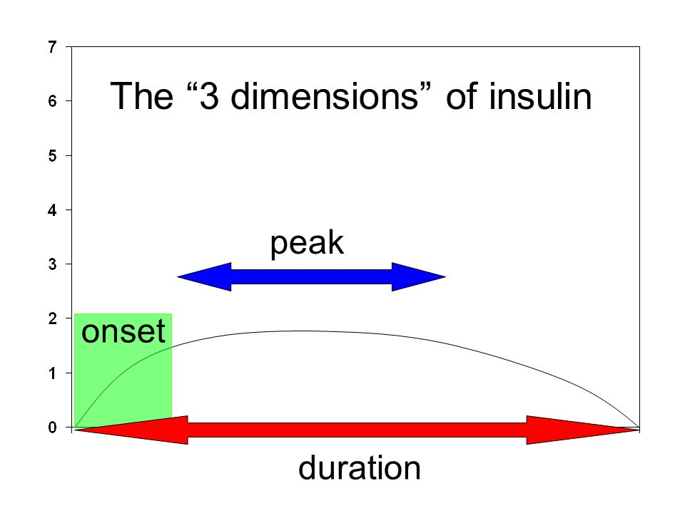 onset peak duration What is the 4 th dimension?The 3 dimensions of insulin