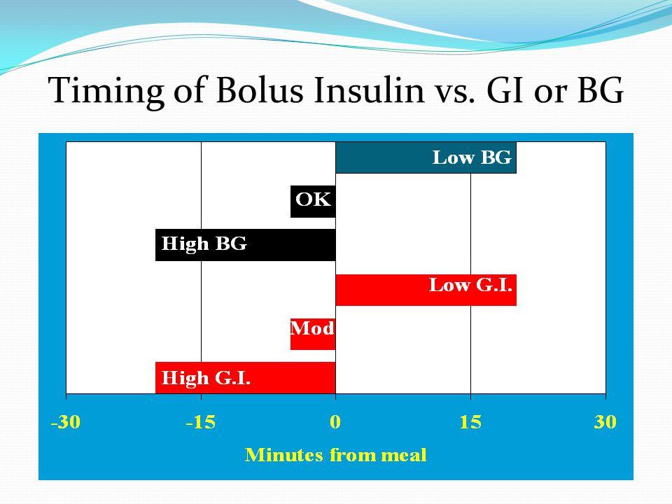 Timing of Bolus Insulin vs. GI or BG