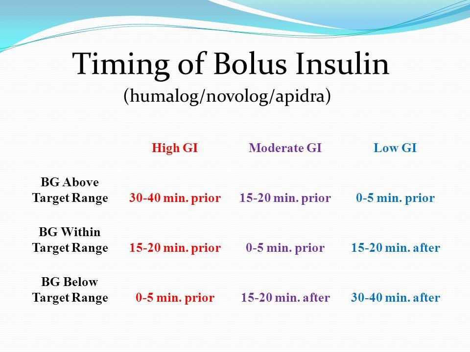 Timing of Bolus Insulin (humalog/novolog/apidra) High GIModerate GILow GI BG Above Target Range30-40 min.
