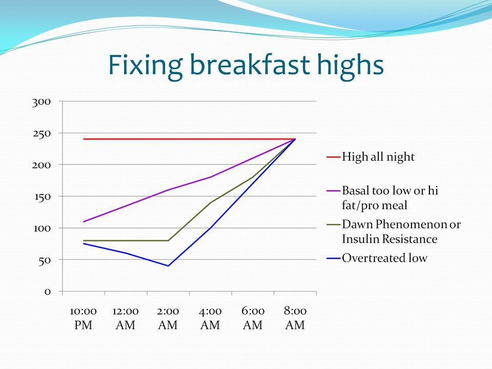 Fixing breakfast highs