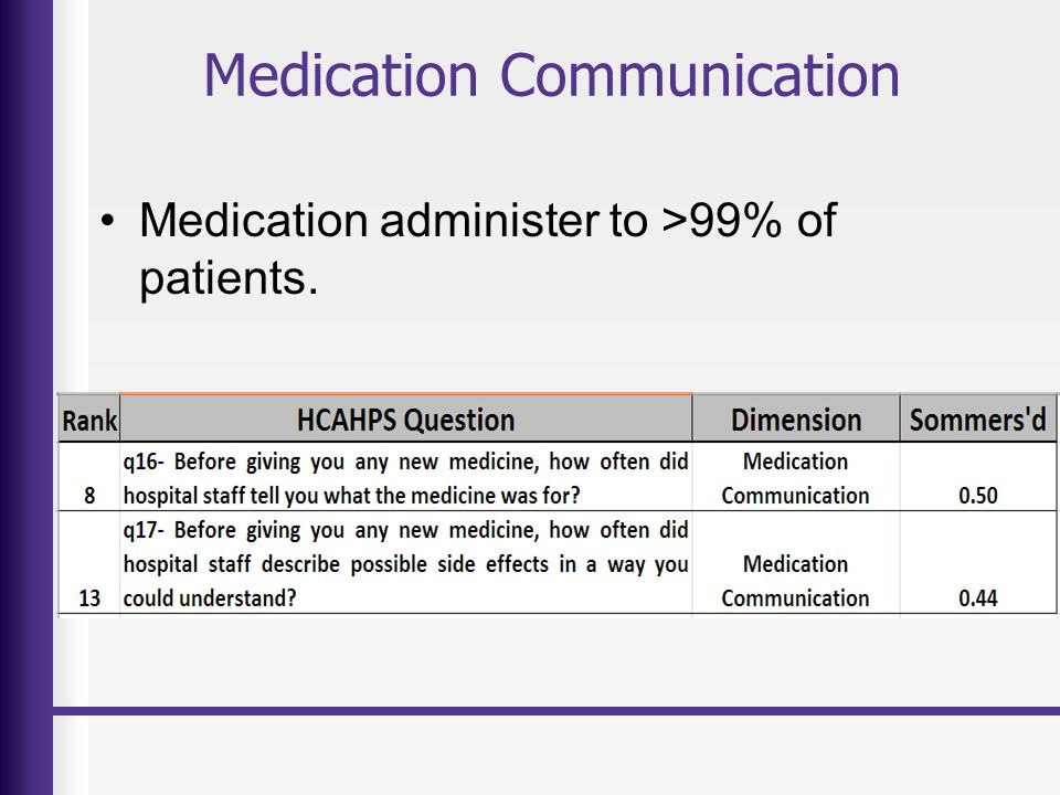 Medication Communication Medication administer to >99% of patients.