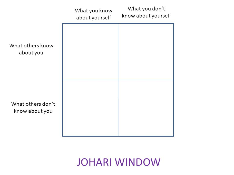 What you dont know about yourself What you know about yourself What others know about you What others dont know about you JOHARI WINDOW