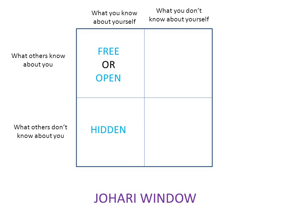 What you dont know about yourself What you know about yourself What others know about you What others dont know about you JOHARI WINDOW FREE OR OPEN H