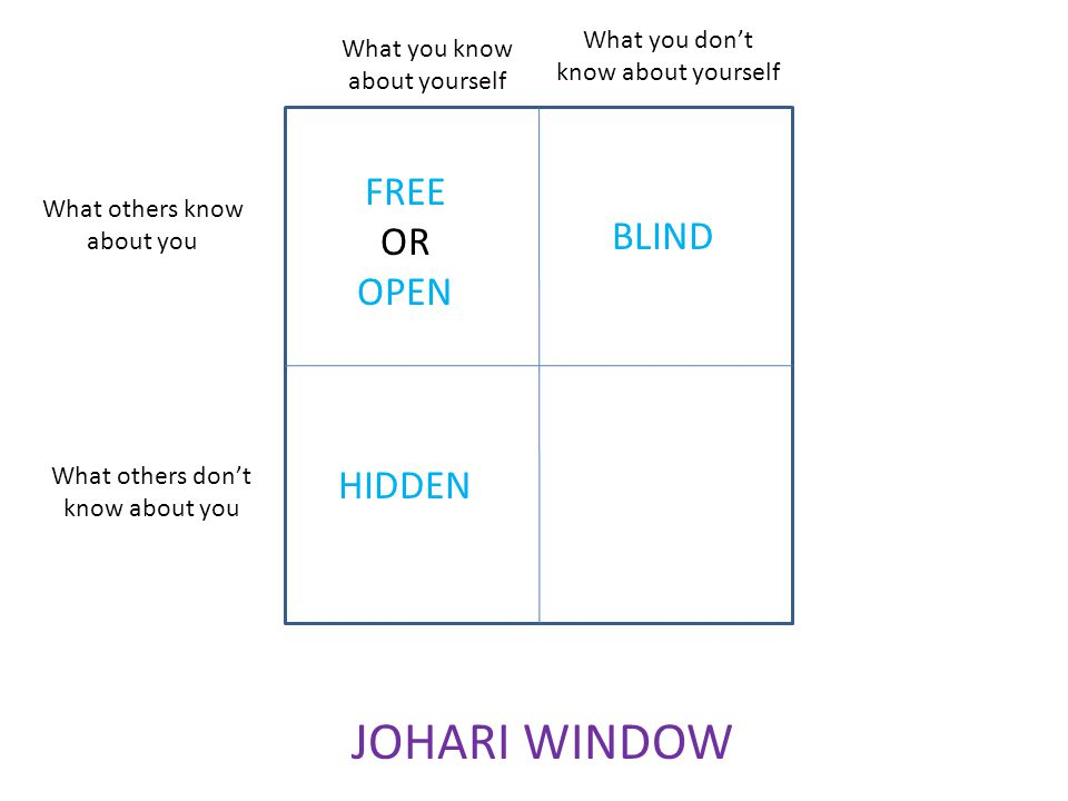 What you dont know about yourself What you know about yourself What others know about you What others dont know about you JOHARI WINDOW FREE OR OPEN B