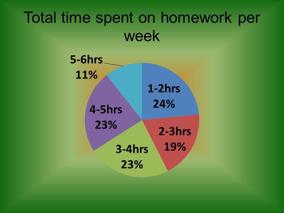 Total time spent on homework per week