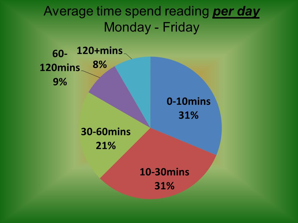 Average time spend reading per day Monday - Friday
