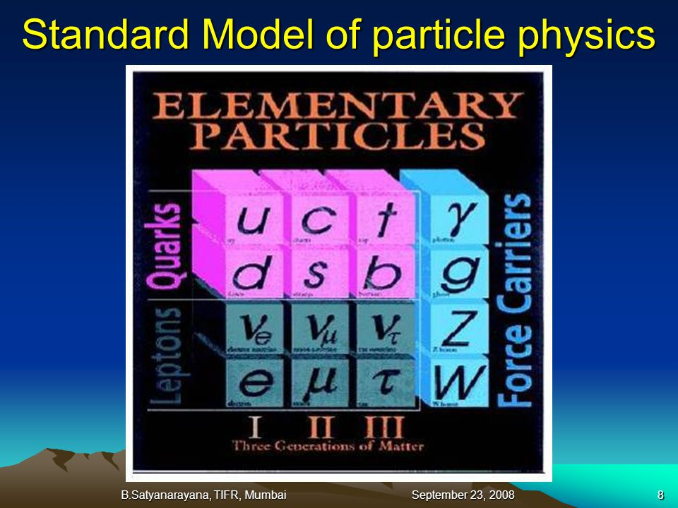 B.Satyanarayana, TIFR, Mumbai September 23, 20088 Standard Model of particle physics