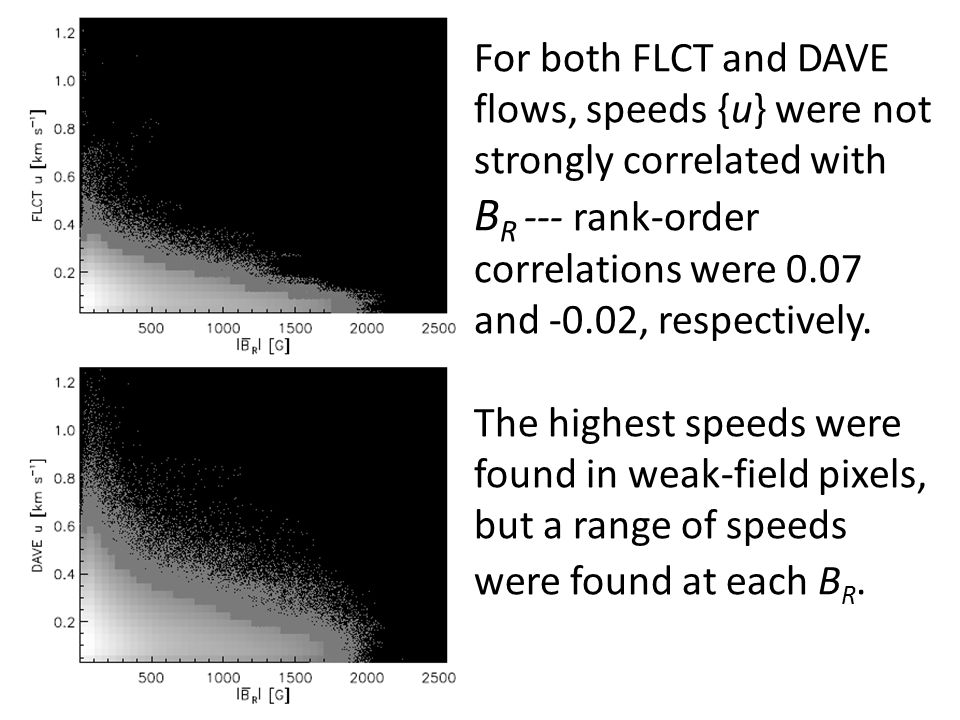 For both FLCT and DAVE flows, speeds {u} were not strongly correlated with B R --- rank-order correlations were 0.07 and -0.02, respectively. The high