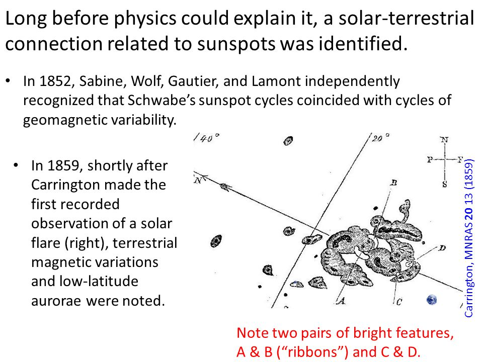 Long before physics could explain it, a solar-terrestrial connection related to sunspots was identified. In 1852, Sabine, Wolf, Gautier, and Lamont in