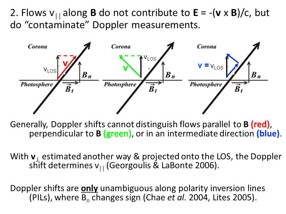 2. Flows v || along B do not contribute to E = -(v x B)/c, but do contaminate Doppler measurements. v LOS v v v =