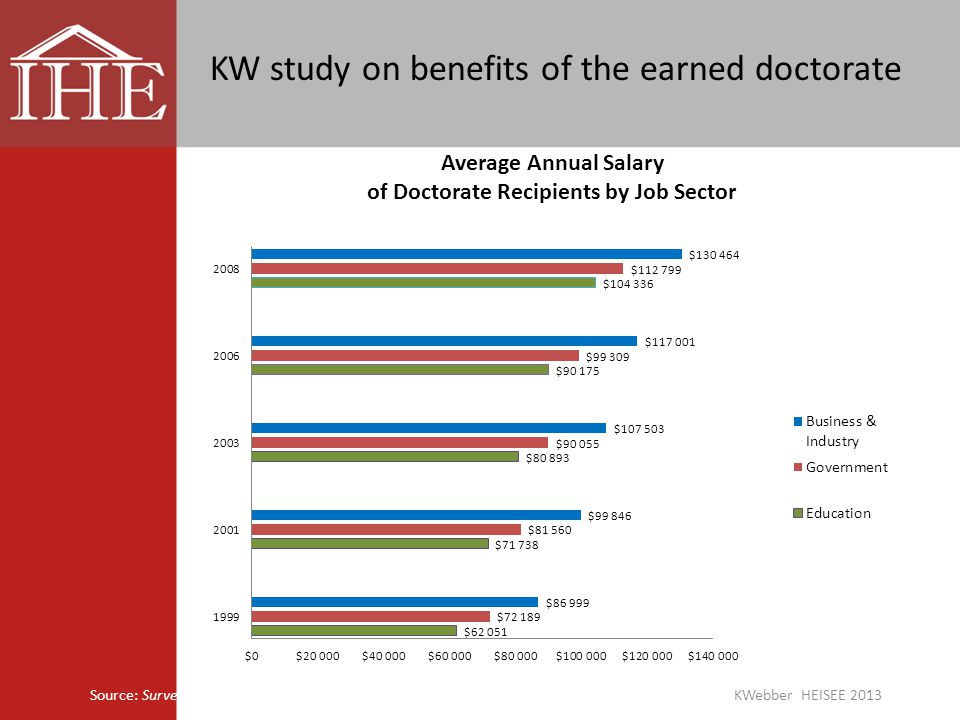 Source: Survey of Doctorate Recipients, National Science Foundation KW study on benefits of the earned doctorate KWebber HEISEE 2013