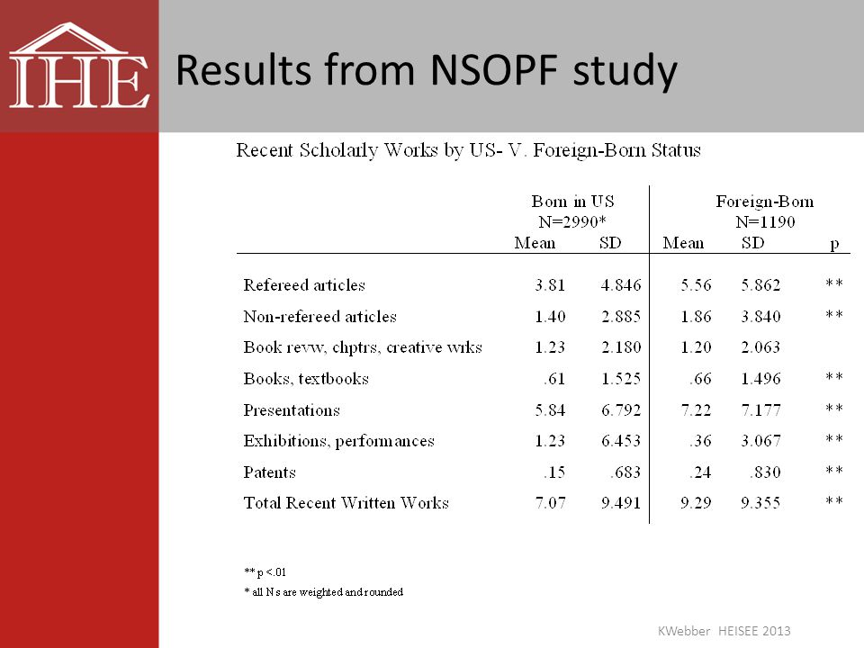 Results from NSOPF study KWebber HEISEE 2013