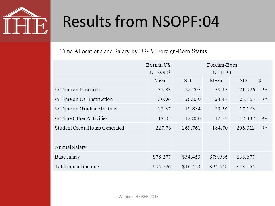 Results from NSOPF:04 Born in US N=2990* Foreign-Born N=1190 MeanSDMeanSD p % Time on Research32.8322.20539.4321.926 ** % Time on UG Instruction30.9626.83924.4723.163 ** % Time on Graduate Instruct22.3719.83423.5617.183 % Time Other Activities13.8512.88012.5512.437 ** Student Credit Hours Generated227.76269.761184.70206.012 ** Annual Salary Base salary$78,277$34,453$79,936$33,677 Total annual income$95,726$46,423$94,540$43,154 Time Allocations and Salary by US- V.
