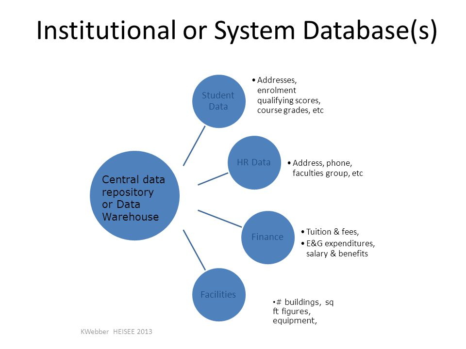 Institutional or System Database(s) Student Data Addresses, enrolment qualifying scores, course grades, etc HR Data Address, phone, faculties group, etc Finance Tuition & fees, E&G expenditures, salary & benefits Facilities # buildings, sq ft figures, equipment, Central data repository or Data Warehouse KWebber HEISEE 2013