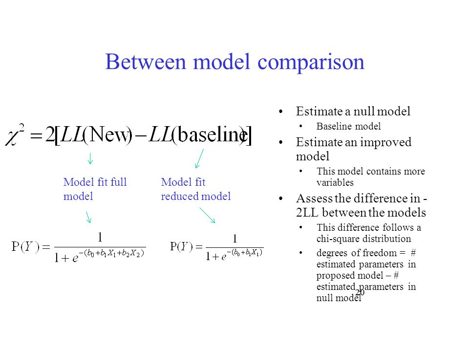Between model comparison Estimate a null model Baseline model Estimate an improved model This model contains more variables Assess the difference in -