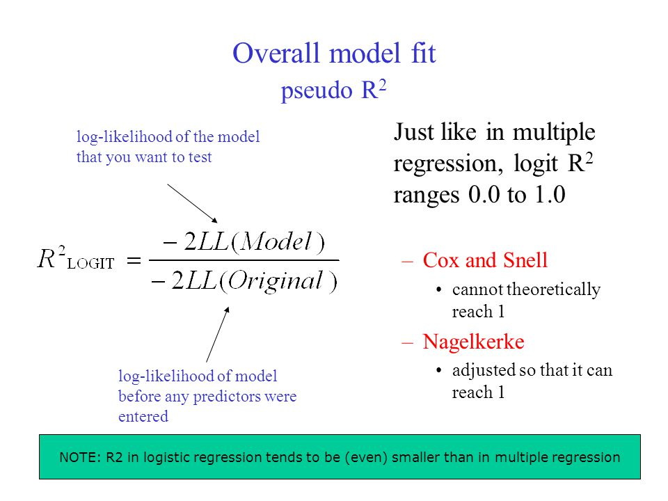 22 Overall model fit pseudo R 2 Just like in multiple regression, logit R 2 ranges 0.0 to 1.0 –Cox and Snell cannot theoretically reach 1 –Nagelkerke