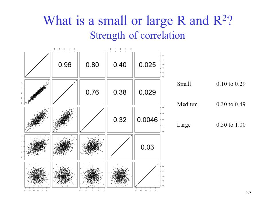 23 What is a small or large R and R 2 ? Strength of correlation Small0.10 to 0.29 Medium0.30 to 0.49 Large0.50 to 1.00