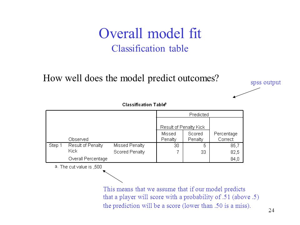 24 Overall model fit Classification table How well does the model predict outcomes.