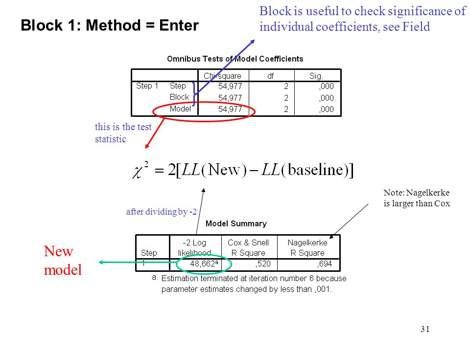 31 Block 1: Method = Enter Block is useful to check significance of individual coefficients, see Field New model this is the test statistic after dividing by -2 Note: Nagelkerke is larger than Cox