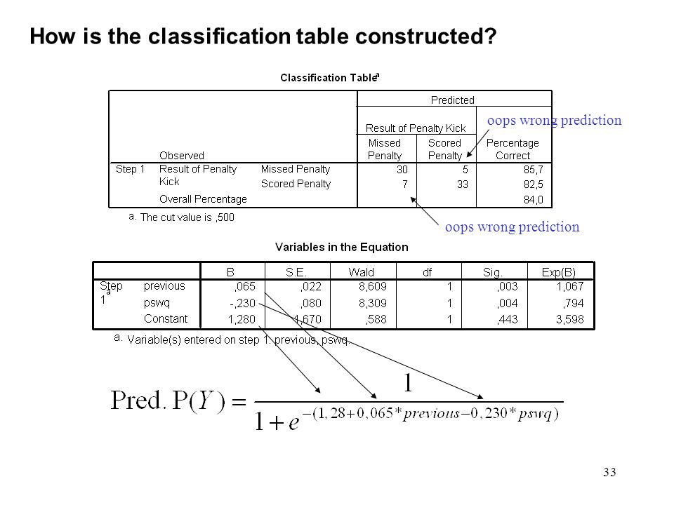 33 How is the classification table constructed oops wrong prediction