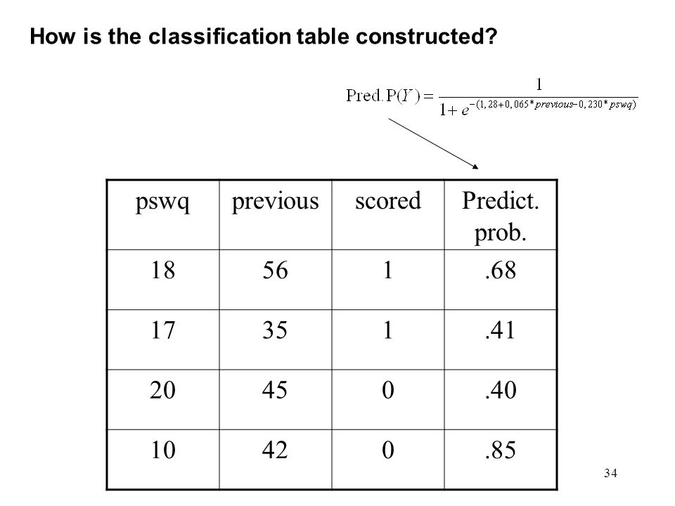 34 How is the classification table constructed.pswqpreviousscoredPredict.