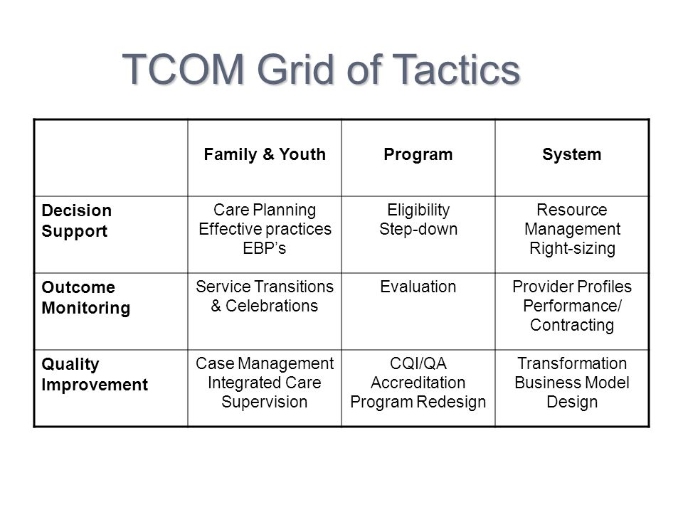 Family & YouthProgramSystem Decision Support Care Planning Effective practices EBPs Eligibility Step-down Resource Management Right-sizing Outcome Mon