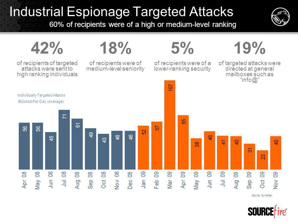Industrial Espionage Targeted Attacks Source: MessageLabs Intelligence 60% of recipients were of a high or medium-level ranking 42% of recipients of targeted attacks were sent to high ranking individuals 18% of recipients were of medium-level seniority 5% of recipients were of a lower-ranking security 19% of targeted attacks were directed at general mailboxes such as info@ Individually Targeted Attacks Blocked Per Day (Average) Source: Symantec