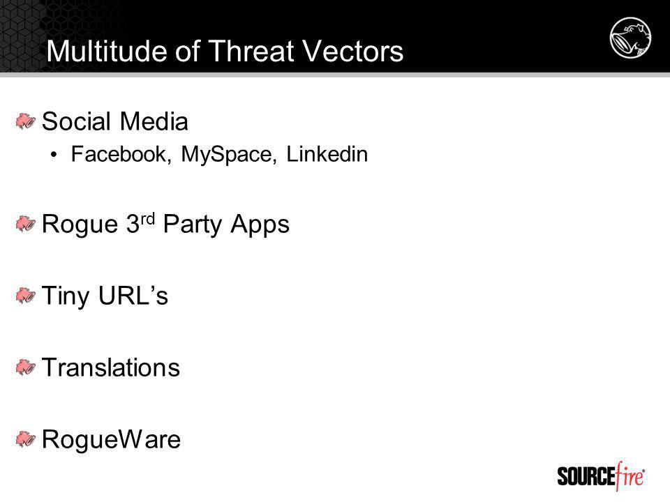 Multitude of Threat Vectors Social Media Facebook, MySpace, Linkedin Rogue 3 rd Party Apps Tiny URLs Translations RogueWare