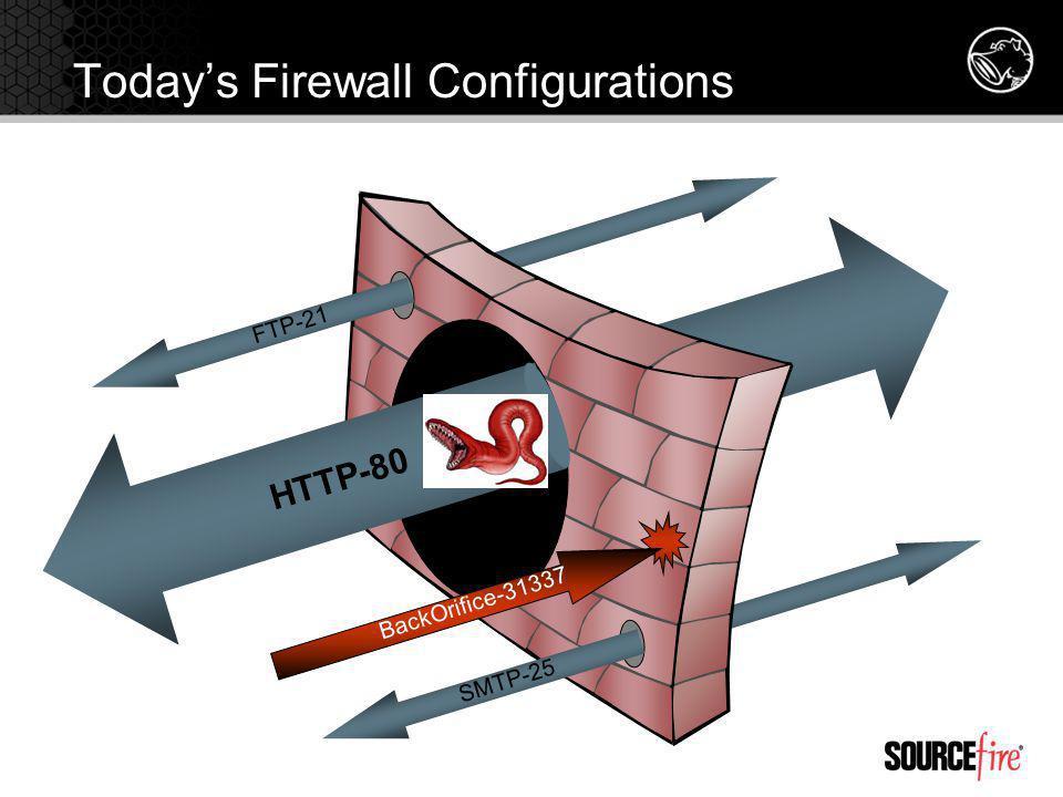HTTP-80 FTP-21 SMTP-25 BackOrifice-31337 Todays Firewall Configurations