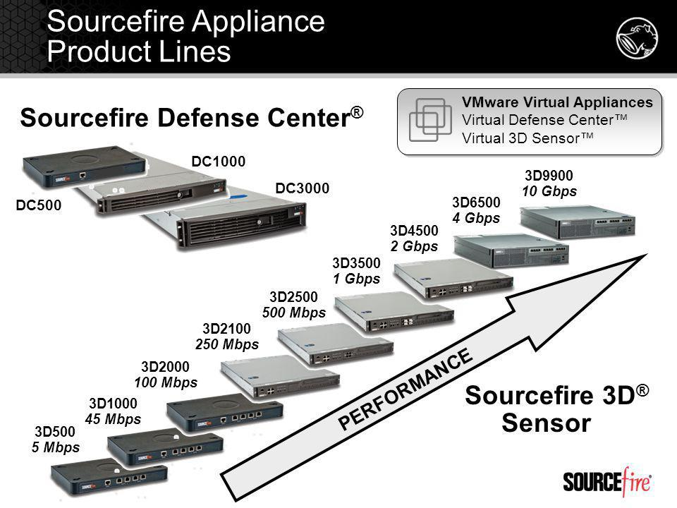 Sourcefire Appliance Product Lines Sourcefire Defense Center ® Sourcefire 3D ® Sensor DC1000 DC3000 PERFORMANCE DC500 3D500 5 Mbps 3D1000 45 Mbps 3D2000 100 Mbps 3D2100 250 Mbps 3D2500 500 Mbps 3D3500 1 Gbps 3D6500 4 Gbps 3D4500 2 Gbps 3D9900 10 Gbps VMware Virtual Appliances Virtual Defense Center Virtual 3D Sensor