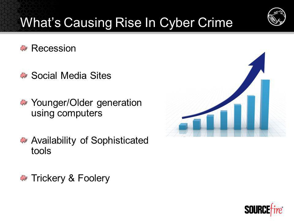 Recession Social Media Sites Younger/Older generation using computers Availability of Sophisticated tools Trickery & Foolery Whats Causing Rise In Cyber Crime