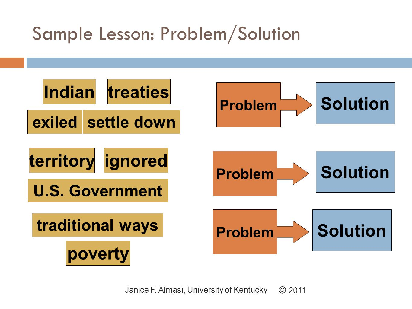 Sample Lesson: Problem/Solution © 2011 Janice F.