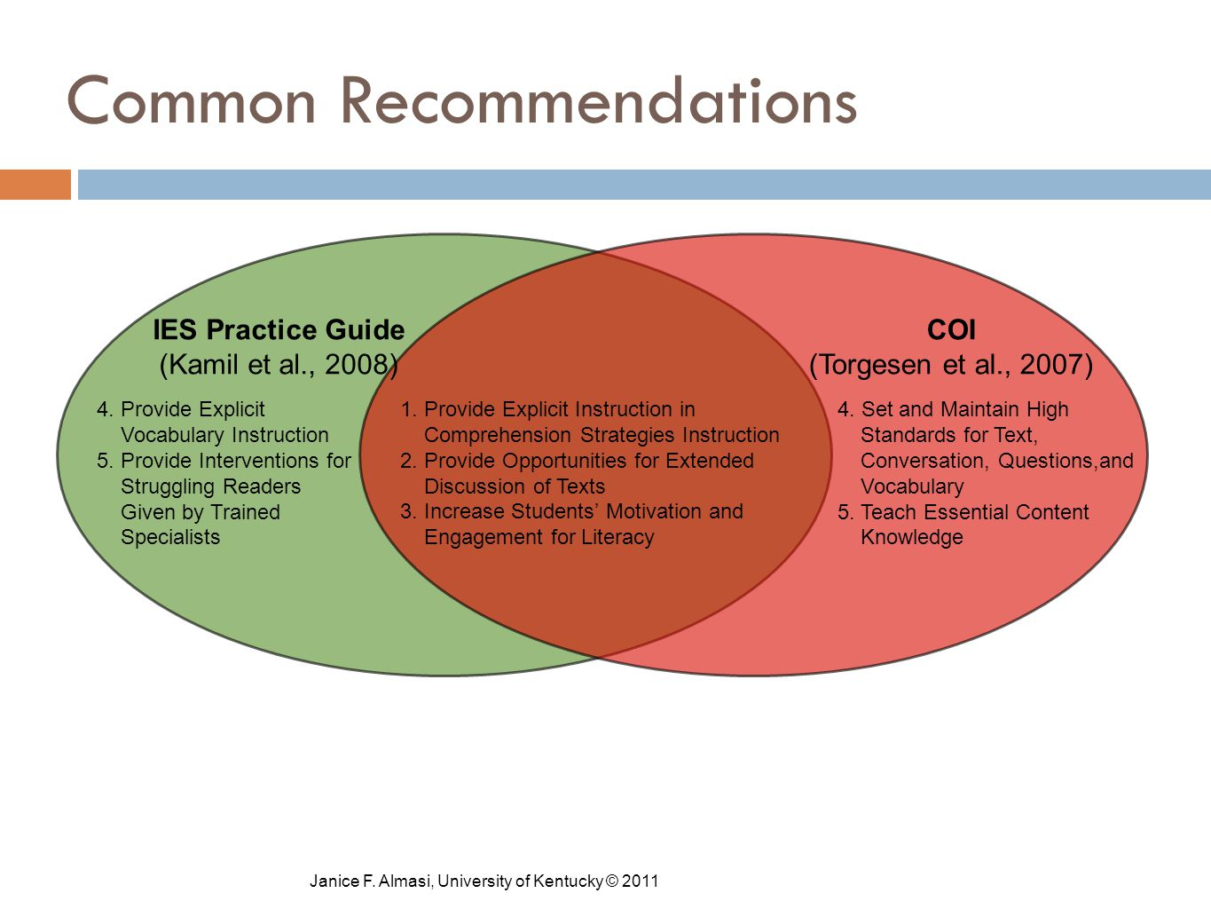 Common Recommendations 1. Provide Explicit Instruction in Comprehension Strategies Instruction 2.