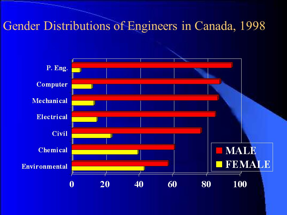 Gender Distributions of Engineers in Canada, 1998