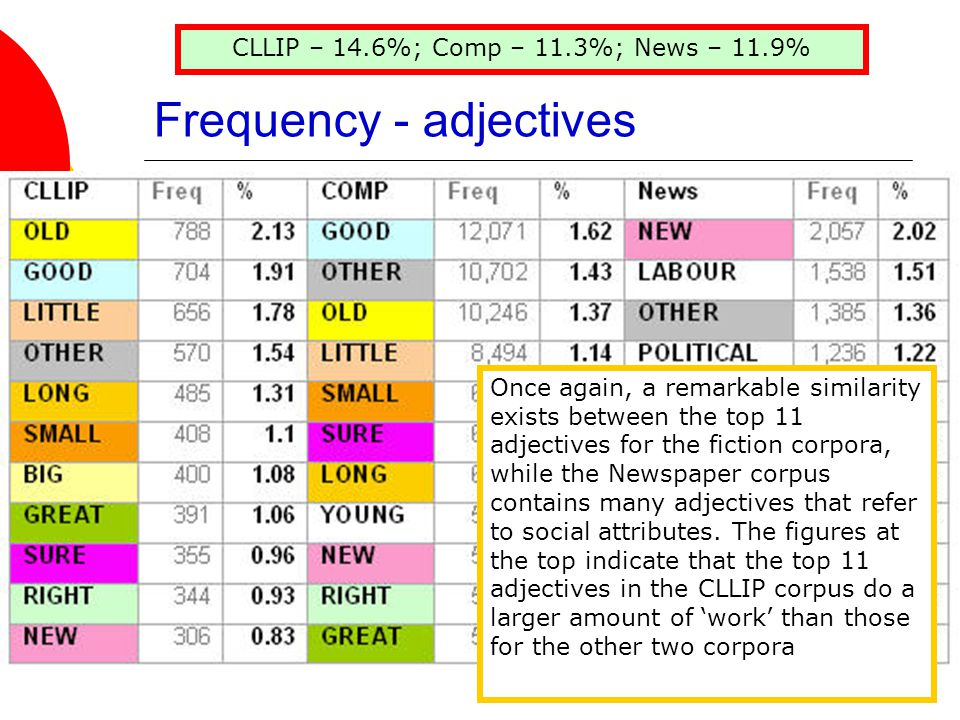 Frequency - adjectives CLLIP – 14.6%; Comp – 11.3%; News – 11.9% Once again, a remarkable similarity exists between the top 11 adjectives for the fiction corpora, while the Newspaper corpus contains many adjectives that refer to social attributes.