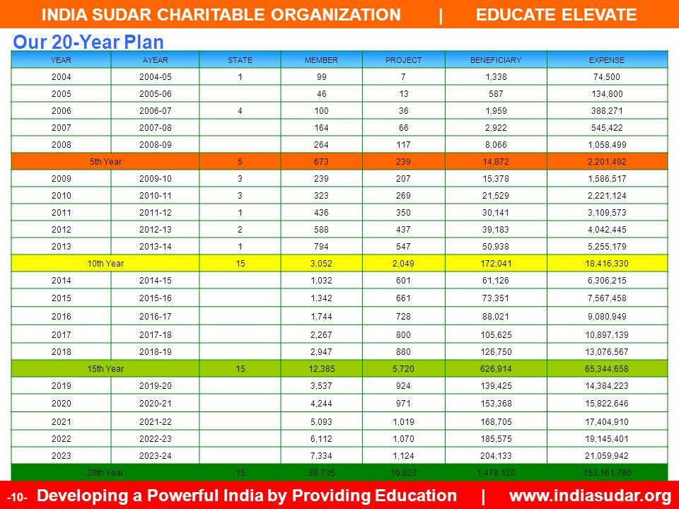 INDIA SUDAR CHARITABLE ORGANIZATION | EDUCATE ELEVATE -10- Developing a Powerful India by Providing Education | www.indiasudar.org YEARAYEARSTATEMEMBE