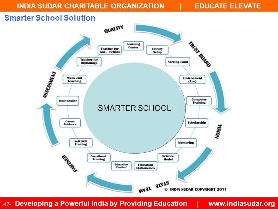 INDIA SUDAR CHARITABLE ORGANIZATION | EDUCATE ELEVATE -17- Developing a Powerful India by Providing Education | www.indiasudar.org Smarter School Solu